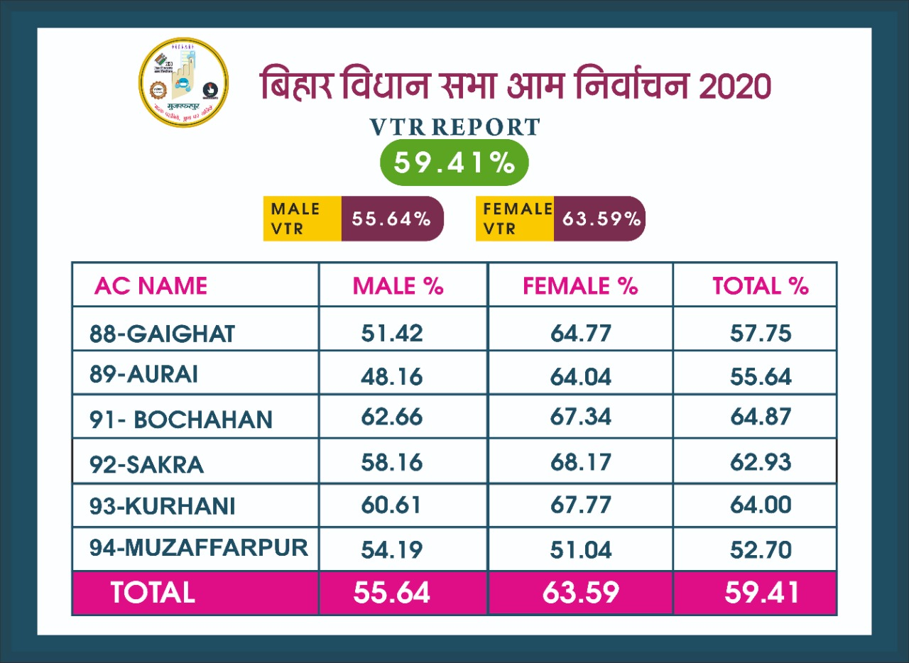 VTR Voter Turnout Muzaffarpur